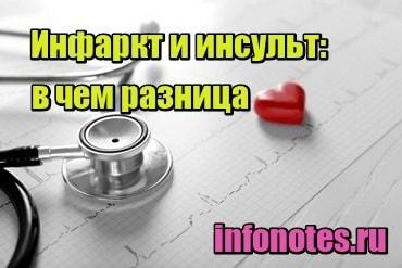 картинка Инфаркт и инсульт: в чем разница