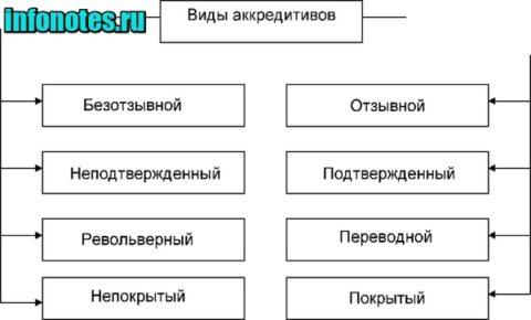 картинка Виды аккредитивов