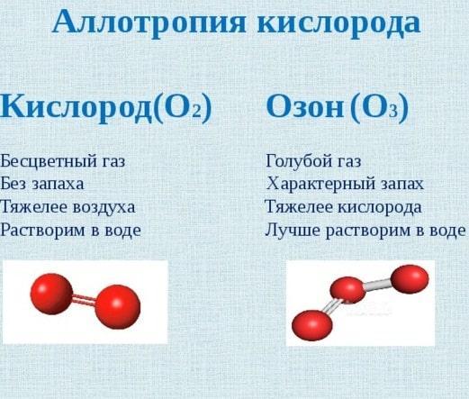 картинка Аллотропия кислорода