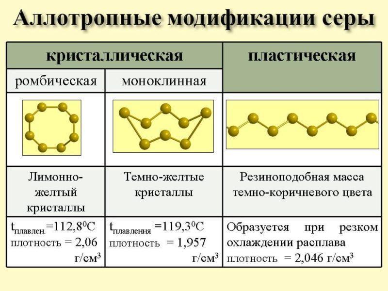 картинка аллотропия серы