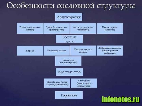 картинка Аристократия