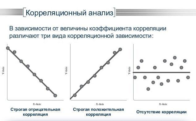 картинка Что такое корреляция простыми словами