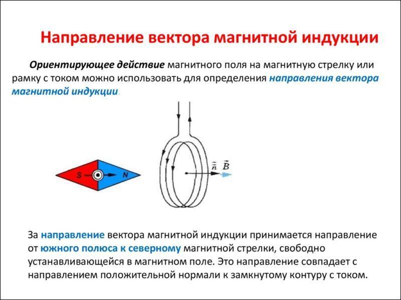 изображение Что такое магнитная индукция
