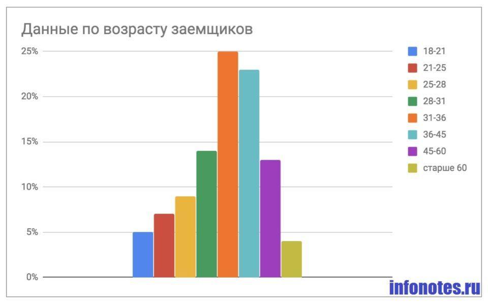 Фото Статистика_Данные по возрасту заемщиков