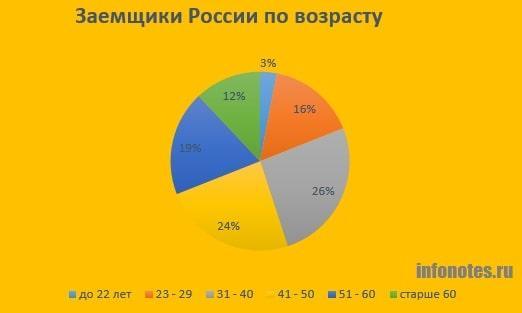 Картинка График_ Заемщики России по возрасту