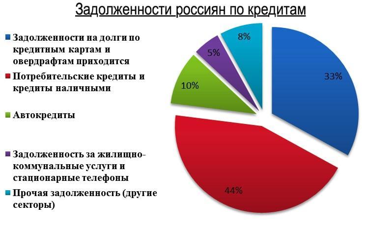задолженности россиян по кредитам статистика